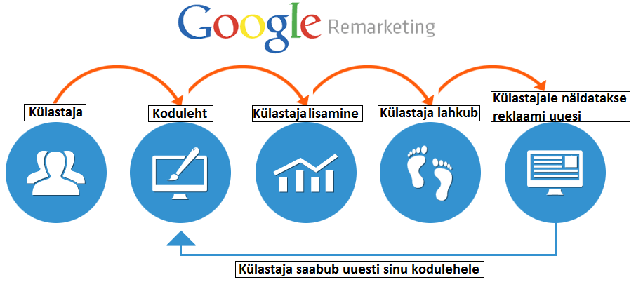 google-remarketing-dreammarketing